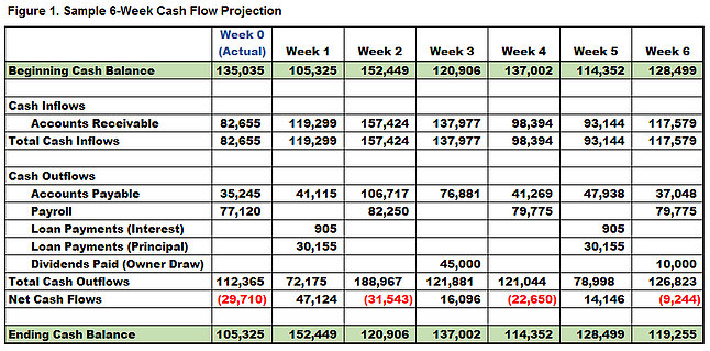 how to create a cash flow projection in excel